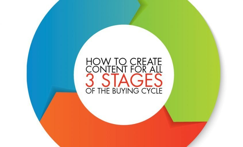 How to Create Content for 3 Stages of the Buyer's Journey | Roop & Co.
