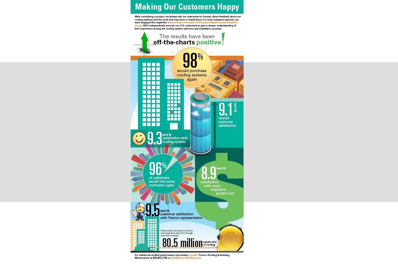 Engaging Infographic Measures Tremco Roofing Customer