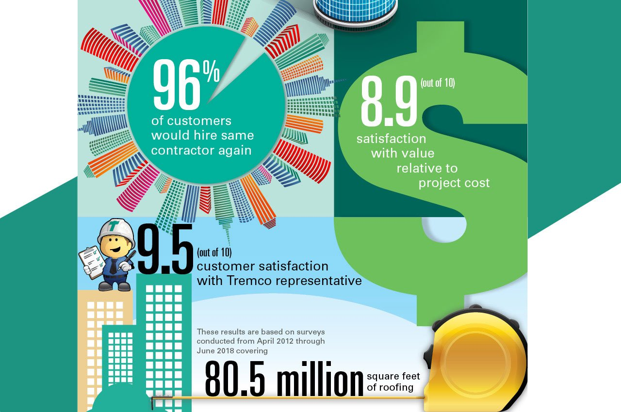 Engaging Infographic Tremco Roofing Customer Satisfaction