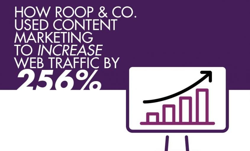 Content Marketing Strategy Results in 256% Web Traffic Rise | Roop & Co.