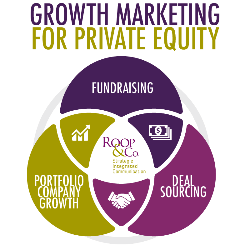 growth marketing for private equity | roop & co.